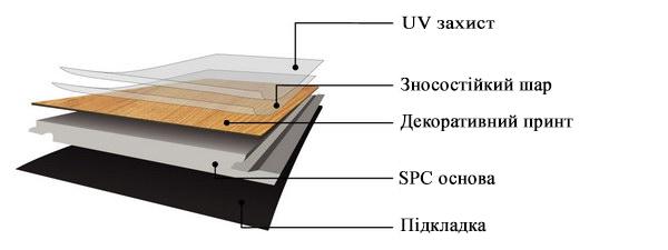 Схема SPC підлоги